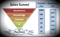 digital advertising sales funnel