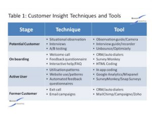 Customer insight tools - Baker Marketing