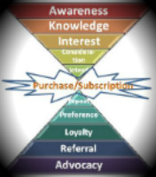 Sales pyramid - Baker Marketing